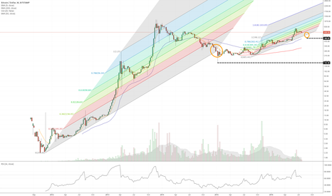 BTCUSD: Are we really going to $480?
