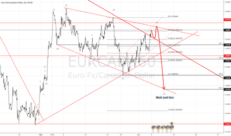EURCAD: EURCAD have possible for down