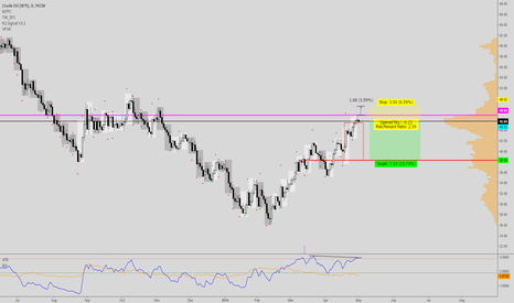 USOIL: Oil looks to shift back to 38+/-