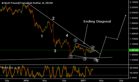 GBPCAD: Ending Diagonal on GBPCAD to complete the 5th wave.