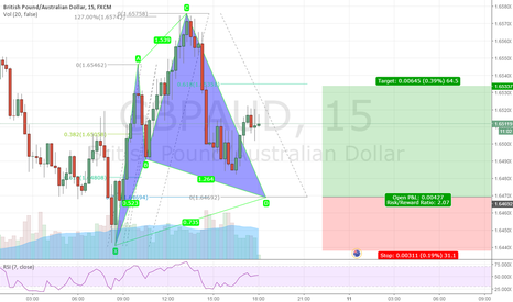 GBPAUD: Bullish Cypher
