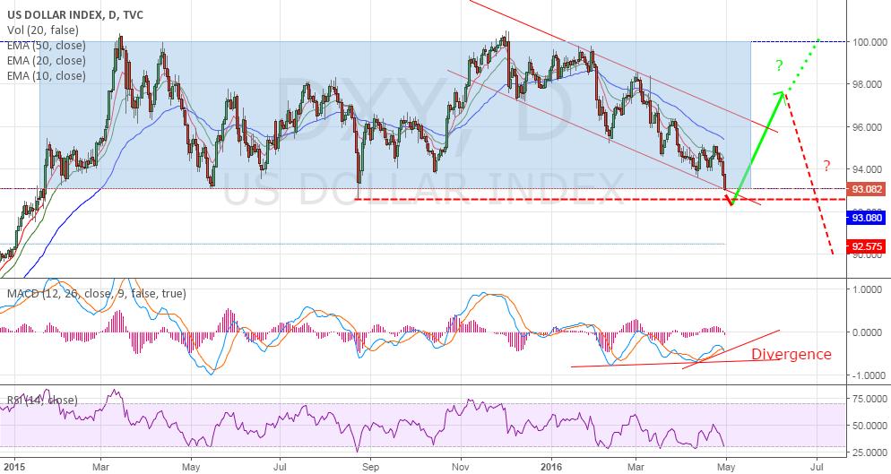 US Dollar Index - Range