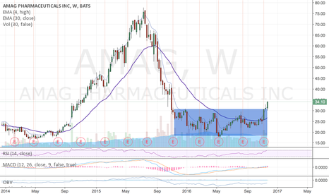 AMAG: Weekly base breakout. took a position