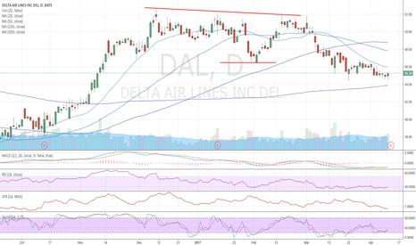 DAL: DAL: Buy on good earnings