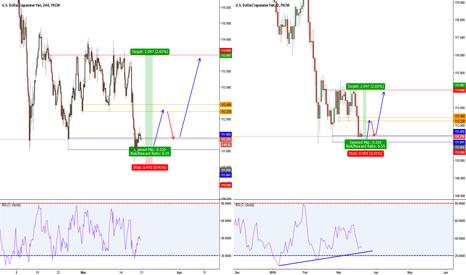 USDJPY: USD/JPY Entering into range low's for a Bullish opportunity