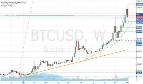 BTCUSD: Bitcoin Momentum Still Increasing on Weekly Chart