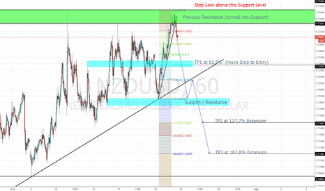 NZDUSD: NZD/USD H1 Sell Setup