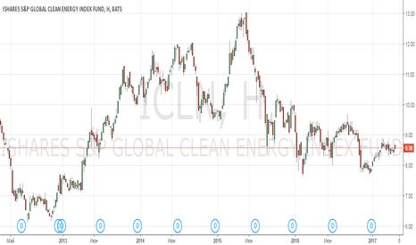ICLN: Анализ iShares Global Clean Energy ETF (ICLN)