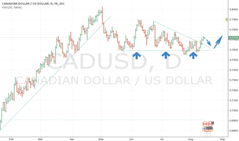 CADUSD: Canadian dollar bullish graph short term