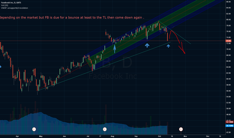 FB: going long on FB for a bounce then short for a break ?? Think ?