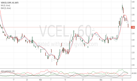VCEL: Accumulation is obvious, market close chart.