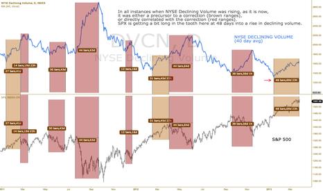 "DVCN: NYSE Declining Volume tells $SPX ""ur drunk, go home"". $ES_F"