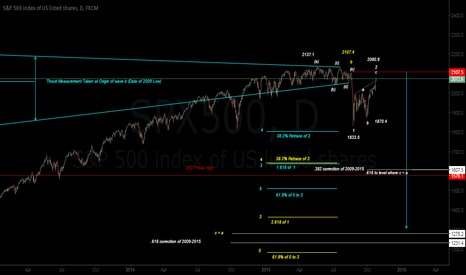 SPX500: Get Your Shorts On, It's time to go Diving