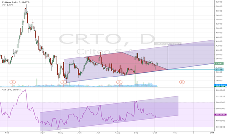 CRTO: CRTO - Nice setup for Bull Case