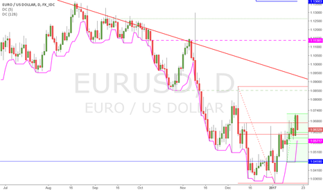 EURUSD: Retraced