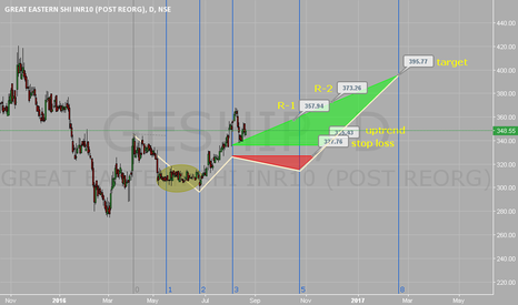 GESHIP:  Uptrend  above 335. Stop loss 327. Target 395.