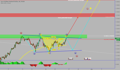 EURNZD: EURNZD:Potential Contracting Triangle with Garley in the middle