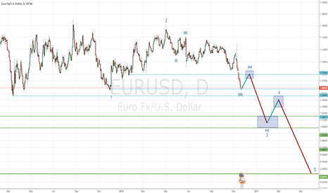 EURUSD: EURUSD : Long before the Big Short