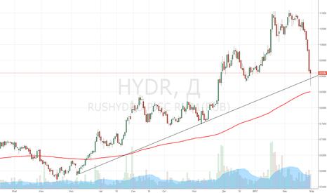HYDR: Покупка РусГидро