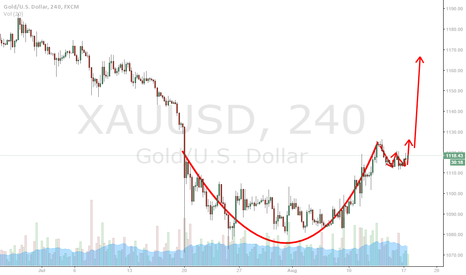 XAUUSD: cup formation
