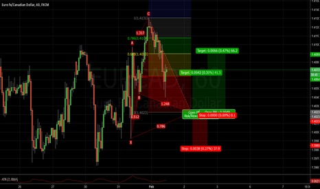 EURCAD: Trade opportunity in the midst of consolidation for EURCAD