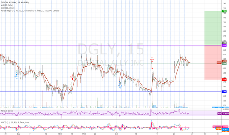 DGLY: Waiting to break $6.50