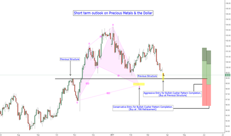 DXY: Bounce Coming on DXY? Precious Metals Dip?