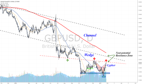 GBPUSD: My take on the Cable towards GDP