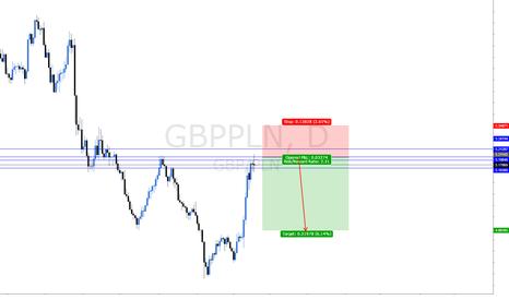 GBPPLN: short