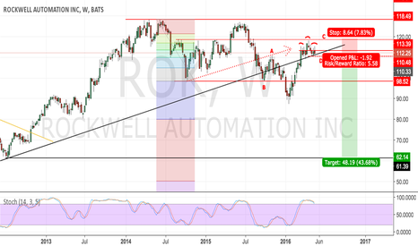 ROK: Rockwell Automation: Listen. Think. Short !!!