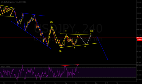 USDJPY: Sell the d wave of wave (C)