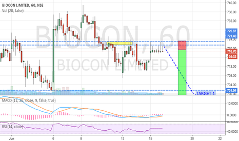 BIOCON: BIOCON - SHORT (INTRADAY CALL ON HOURLY CHART)