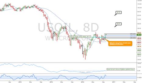 USOIL: Commodities portfolio: USOIL - Buy market, buy dips, buy slowly