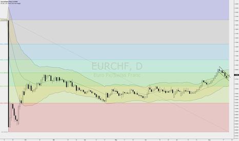 EURCHF: EURCHF bullish flag