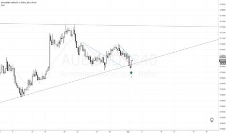 AUDUSD: Long at Wedge + Breakout Failure