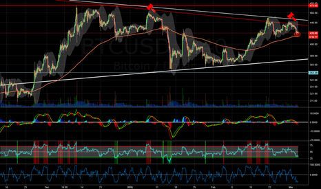 BTCUSD: Silly Hammers