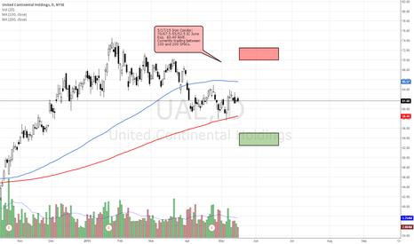 UAL: UAL Iron Condor