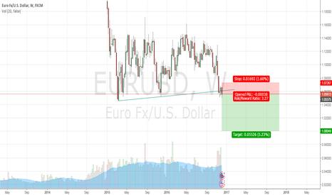 EURUSD: Short now