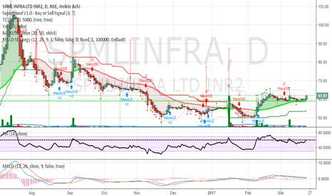 SPMLINFRA: SPML infra big Jackpot stock