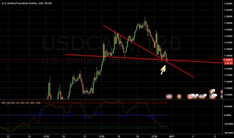 USDCAD: Waiting - Long Entry , potentially it will bounce back up north