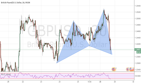 GBPUSD: gbpusd cypher pattern complete