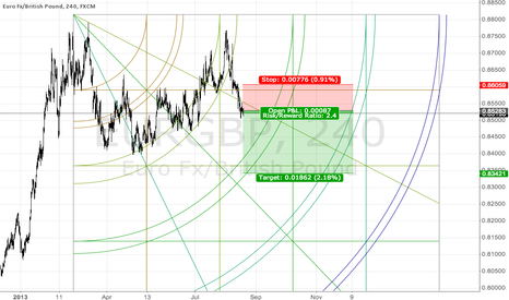 EURGBP: Another view on the gann square placement