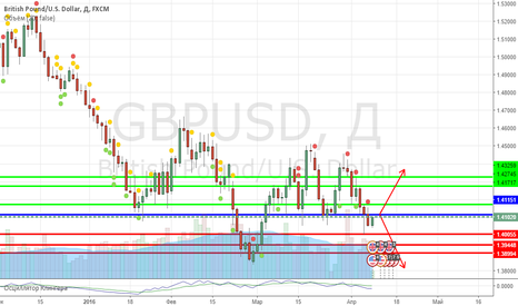 GBPUSD: Технический анализ GBP/ USD 8 апреля 2016 г.
