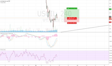 USOIL: Crude Oil Might Touch 50