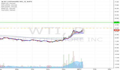 WTI: WTI - Flag formation Long trade from $3.50 to $4.37