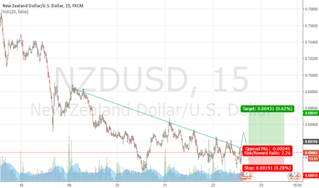NZDUSD: NZDUSD go wait long