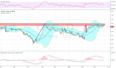 DAC: Still love this set up from 3 wks ago