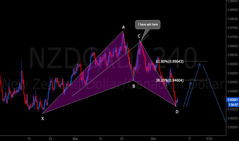 NZDCAD: NZDCAD GARTLEY COMPLETE