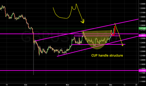 GBPUSD: cup handle structure...