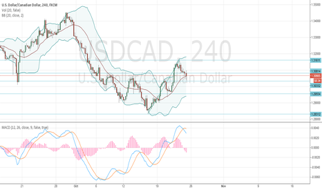 USDCAD: USD/CAD: general review